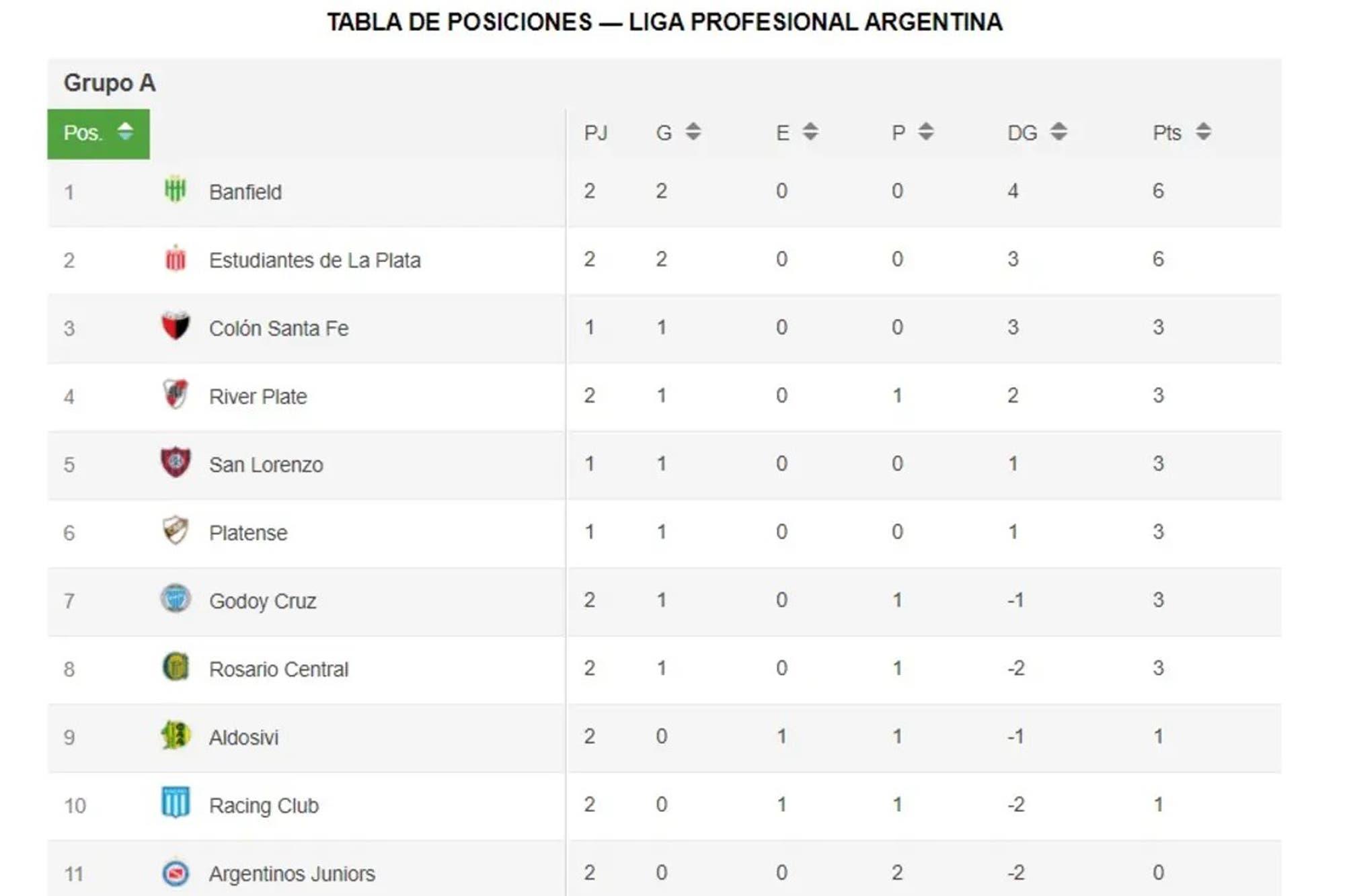 copa-de-la-liga-2021:-las-posiciones-y-como-se-juega-la-proxima-fecha